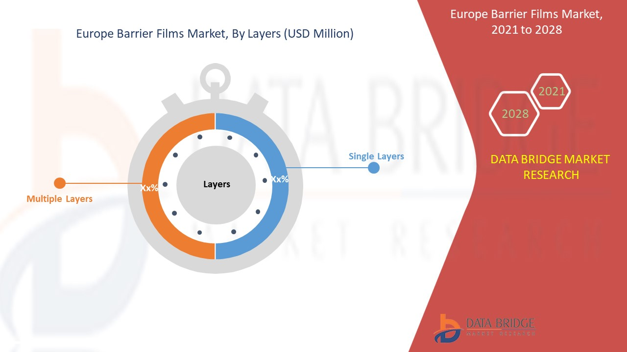 Europe Barrier Films Market