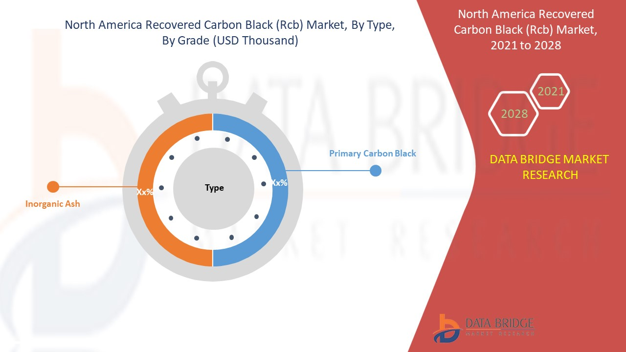 North America Recovered Carbon Black (rCB) Market