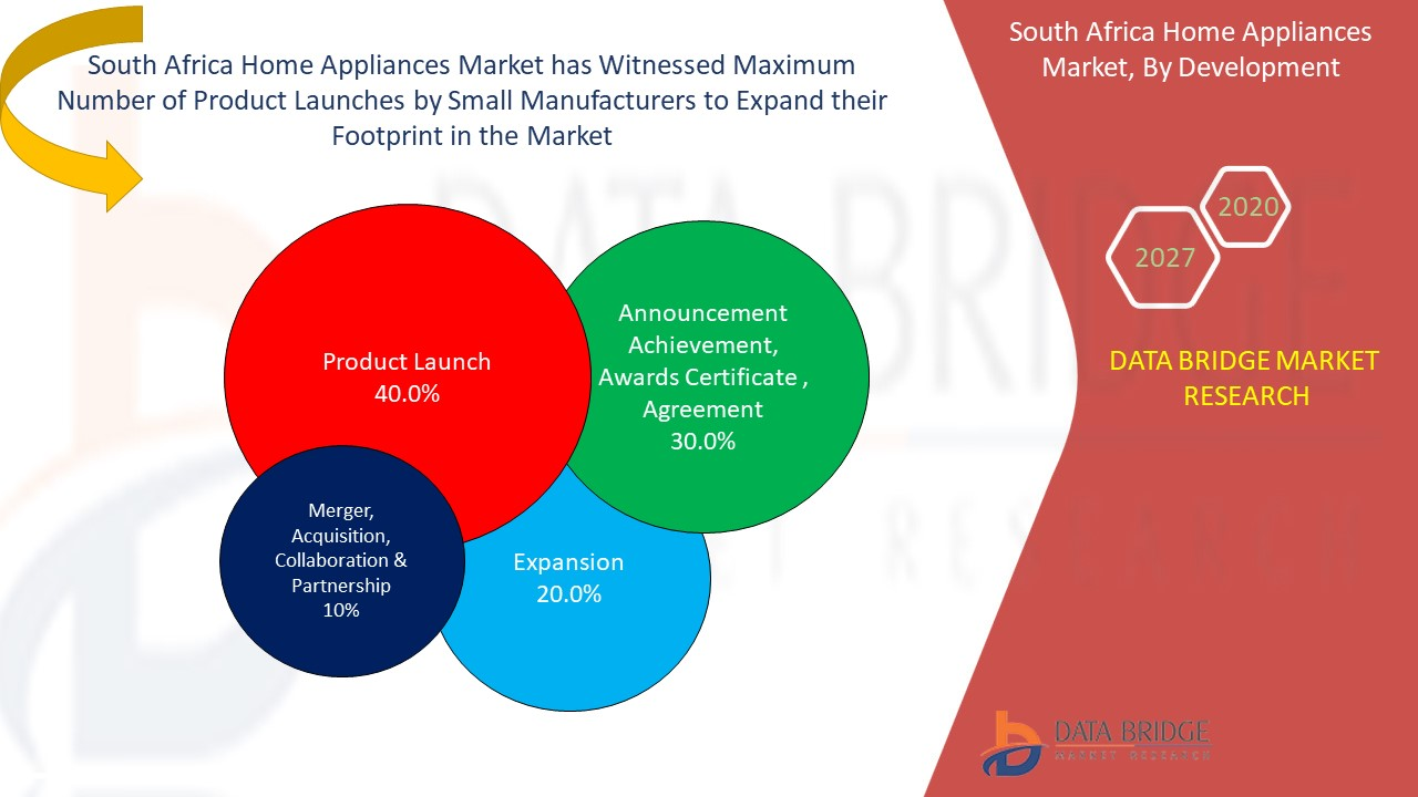 South Africa Home Appliances Market