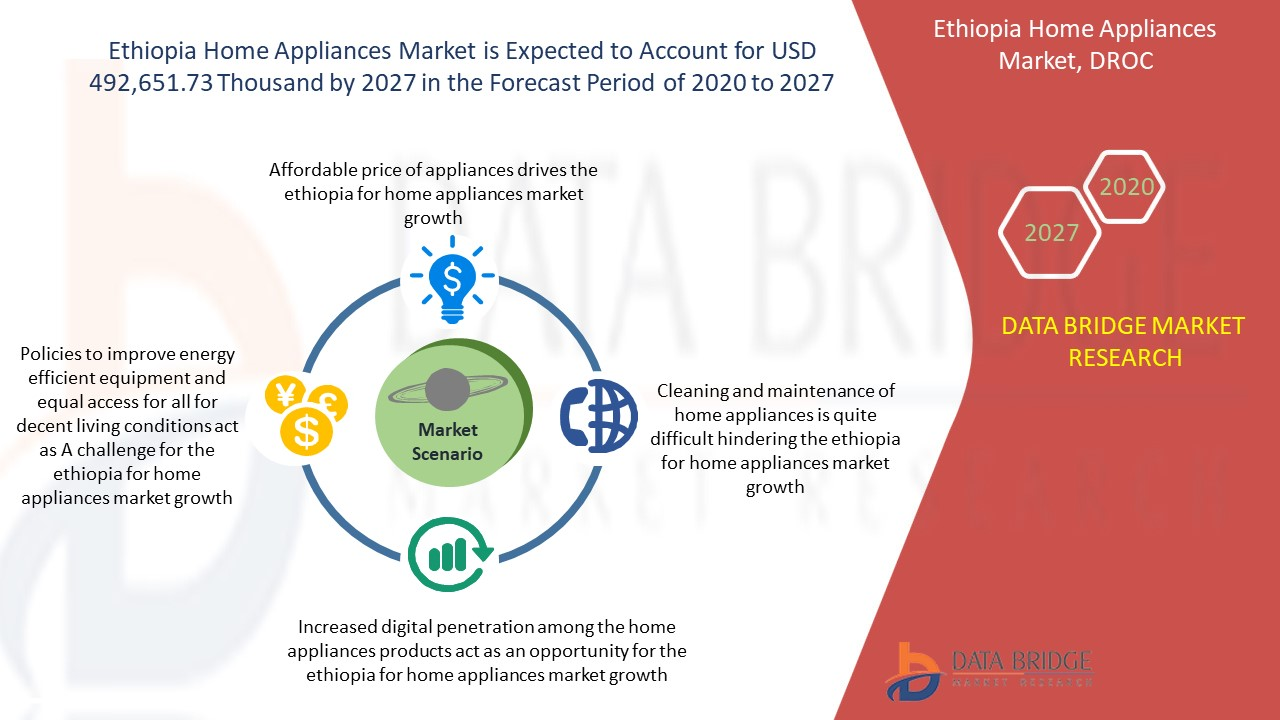 Ethiopia Home Appliances Market