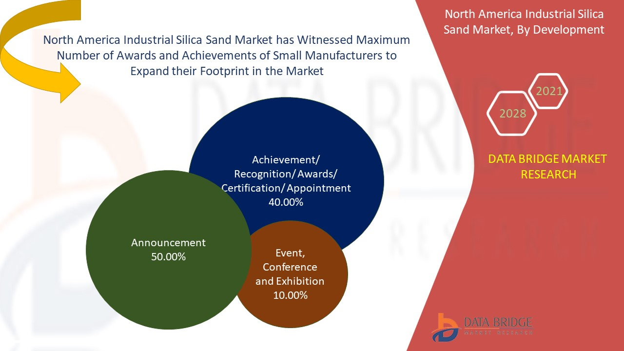 North America Industrial Silica Sand Market
