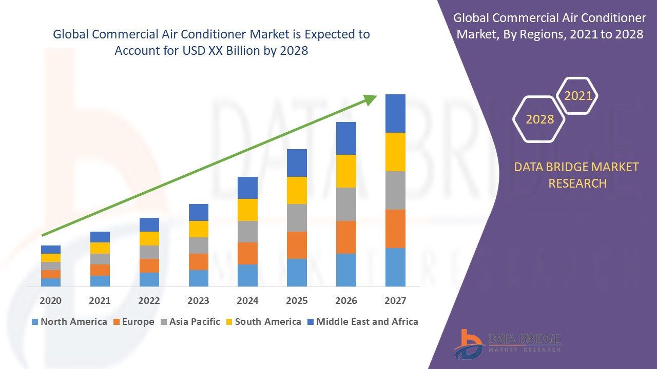 Commercial Air Conditioner Market