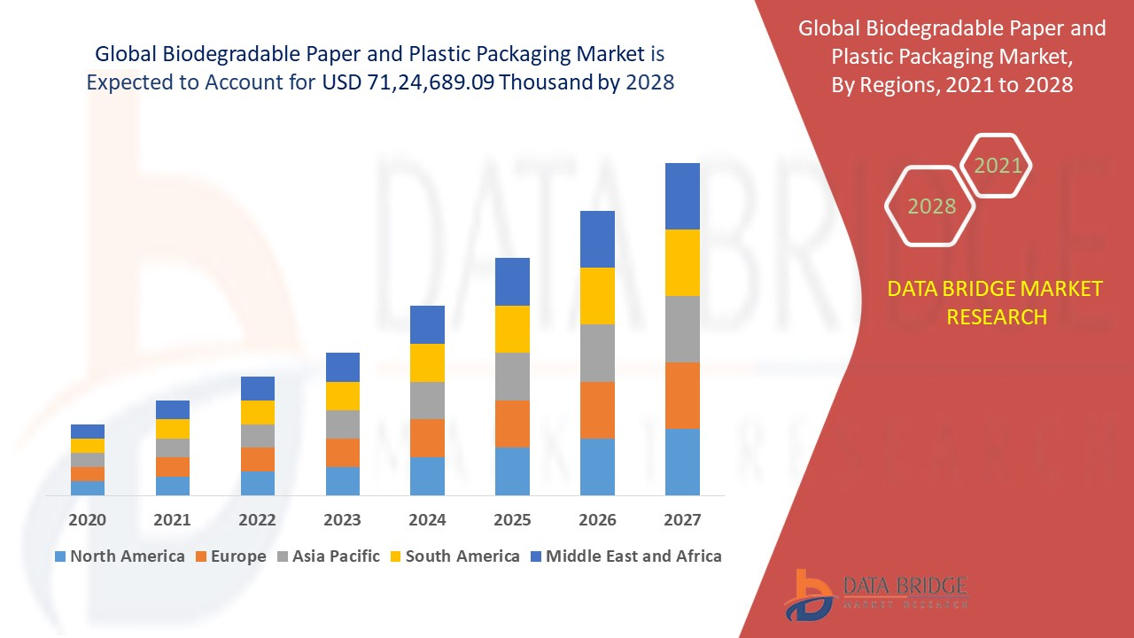 Biodegradable Paper and Plastic Packaging Market