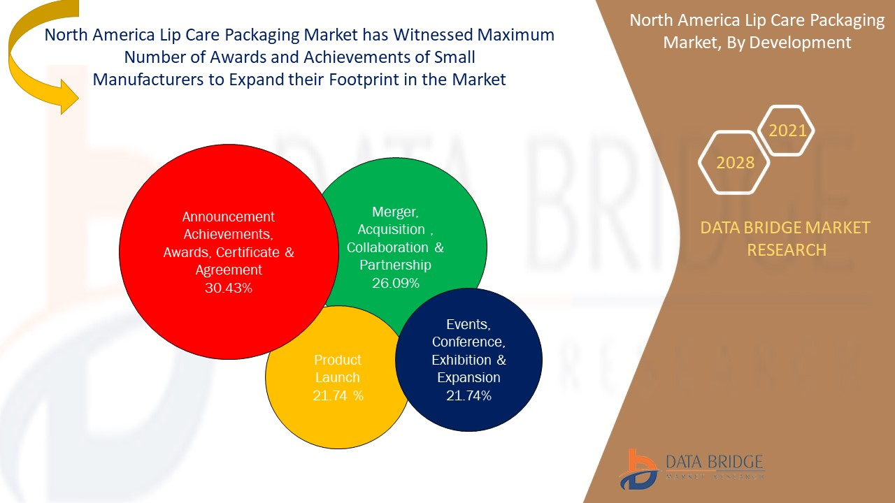 North America Lip Care Packaging Market