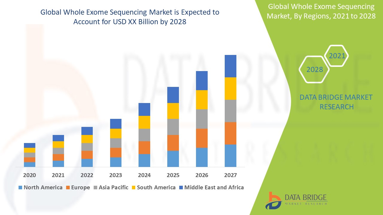 Whole Exome Sequencing Market