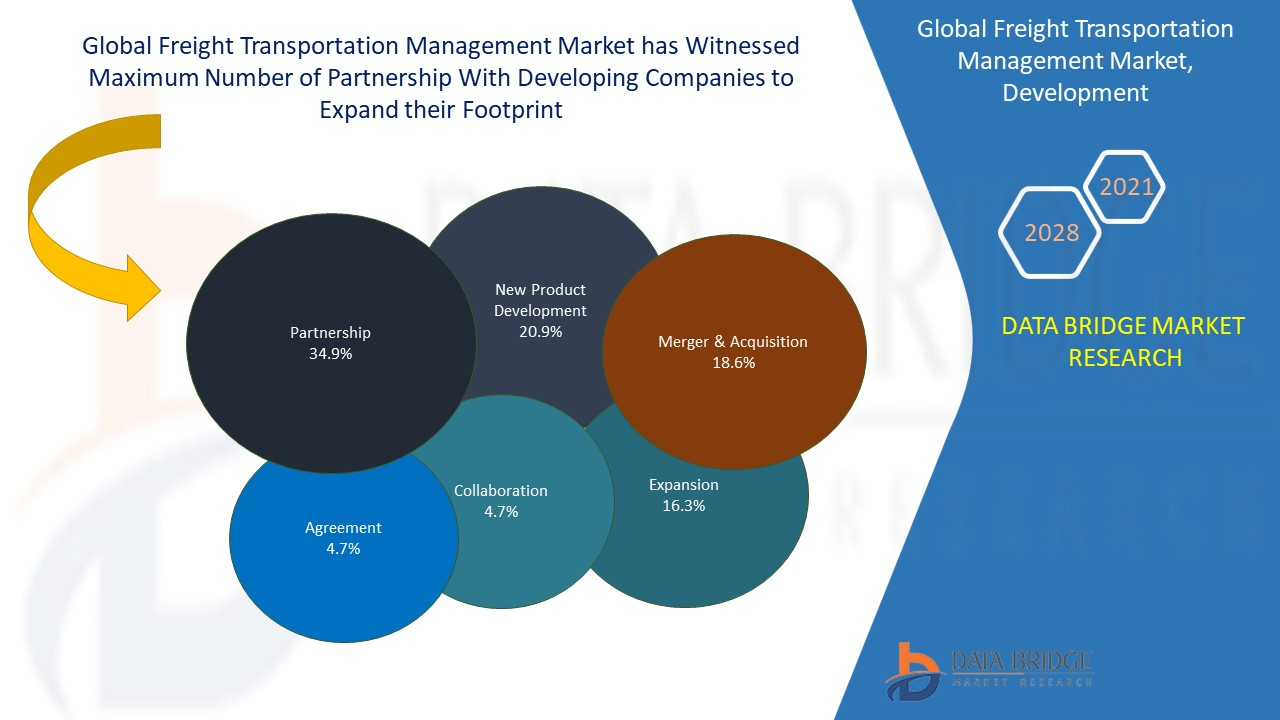 Freight Transportation Management Market