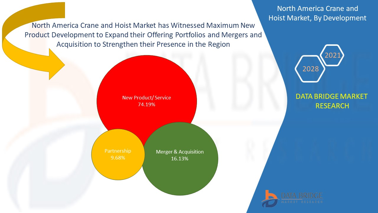 North America Crane and Hoist Market