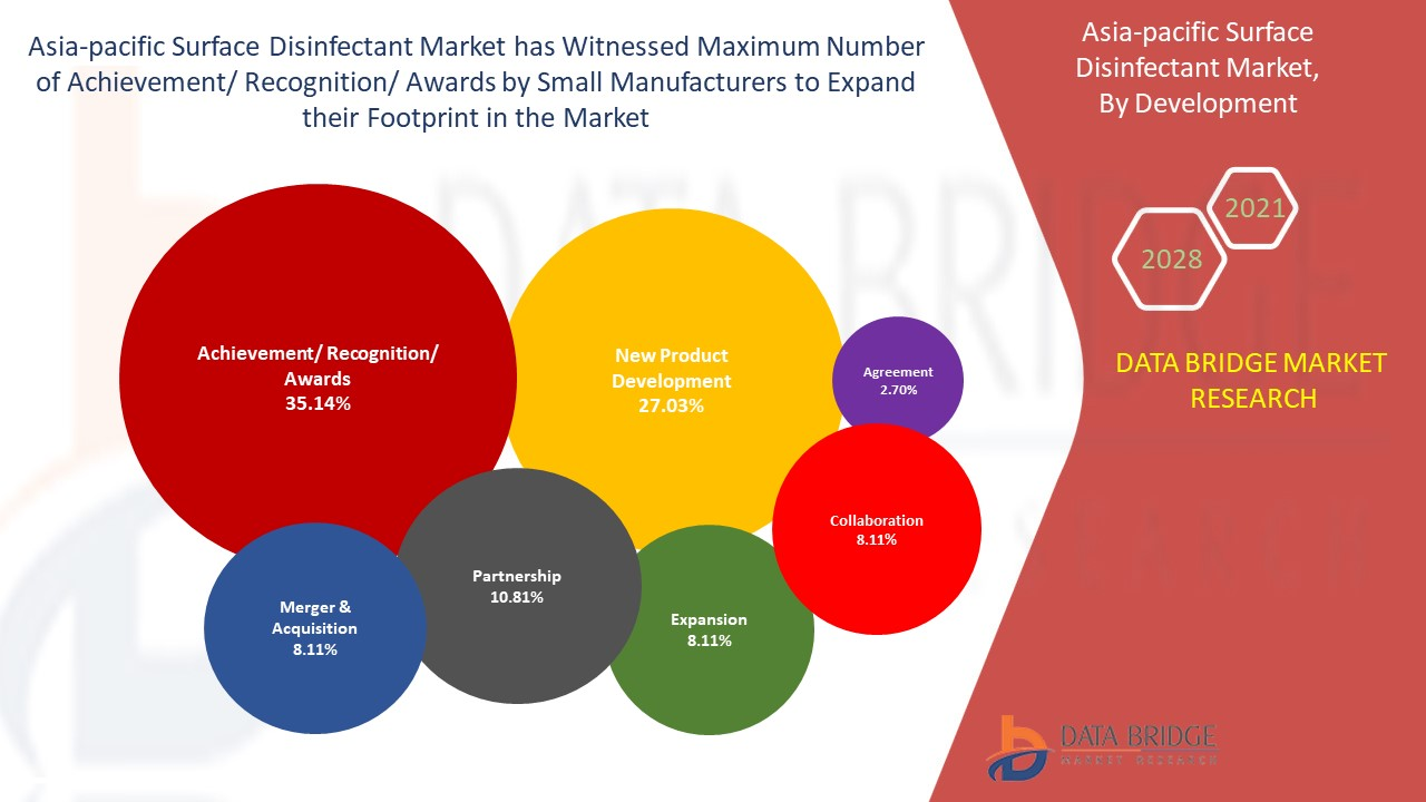 Asia-Pacific Surface Disinfectant Market