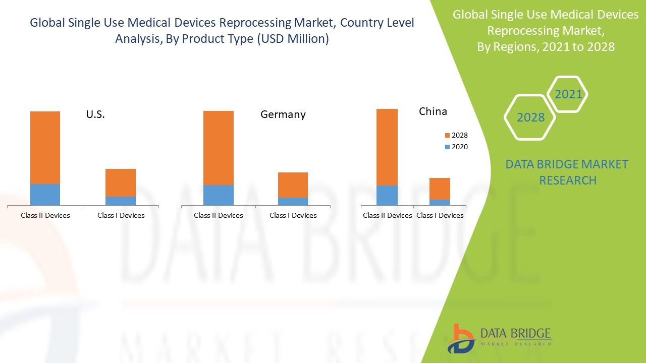Single Use Medical Devices Reprocessing Market