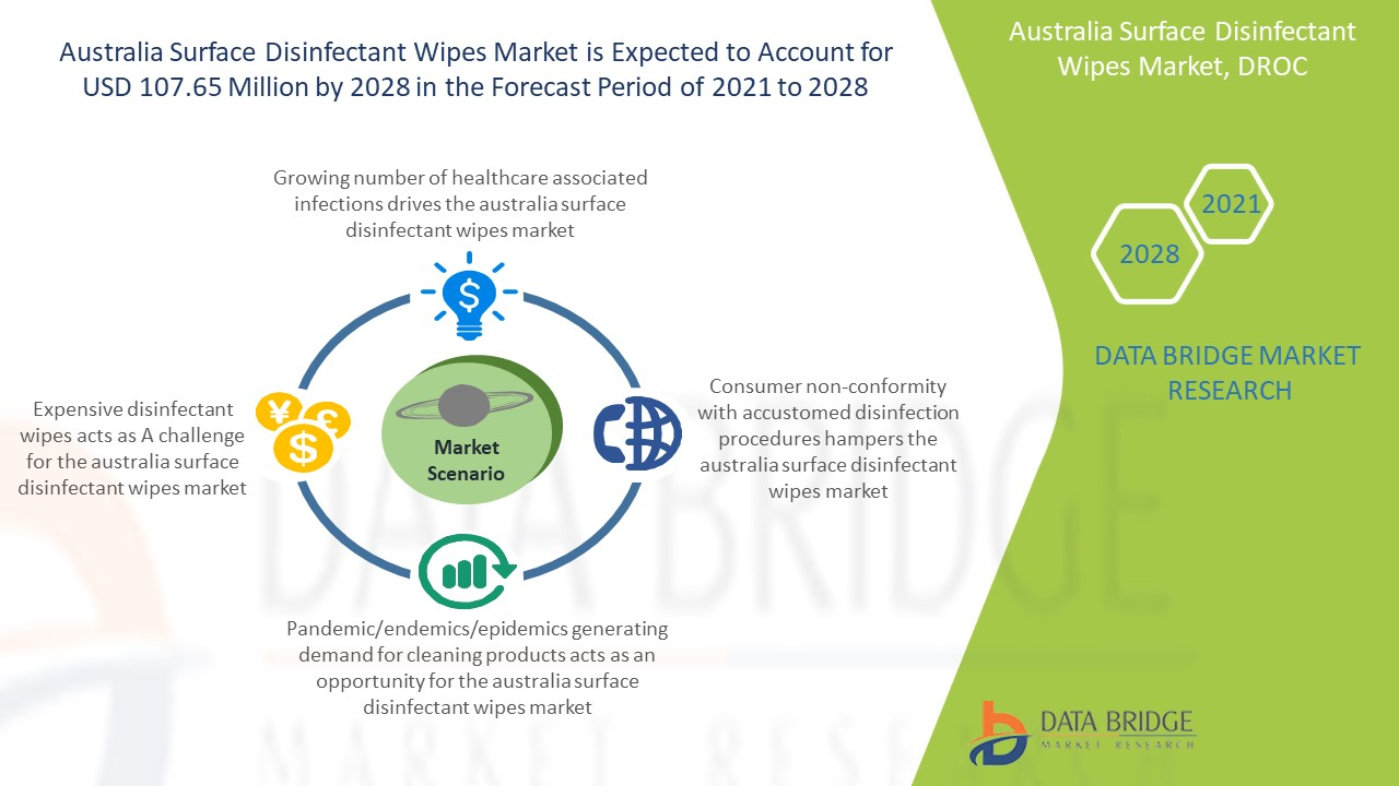 Australia Surface Disinfectant Wipes Market