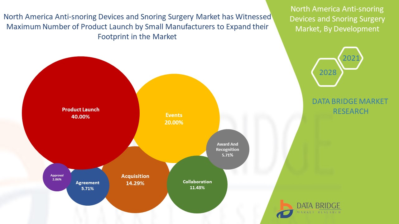 North America Anti-Snoring Devices and Snoring Surgery Market