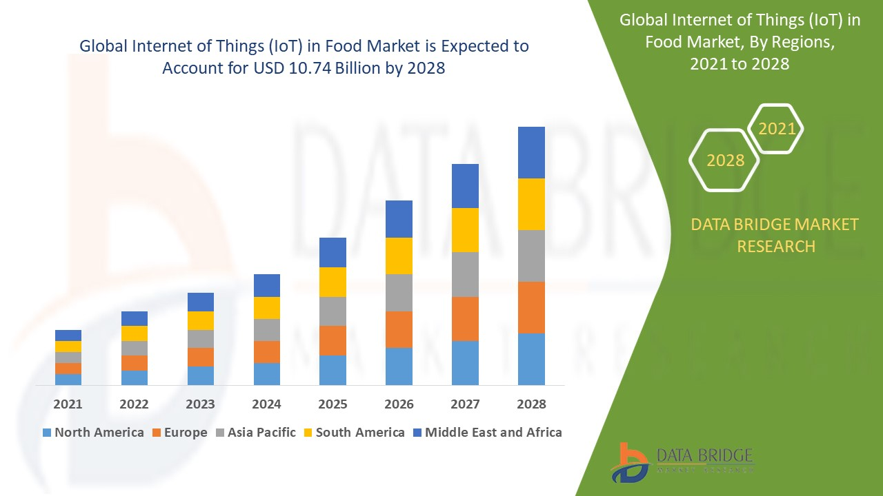 Internet of Things (IoT) in Food Market 2021 Is Booming Across the Globe by Share, Size, Growth, Segments and Forecast to 2028 – The Courier