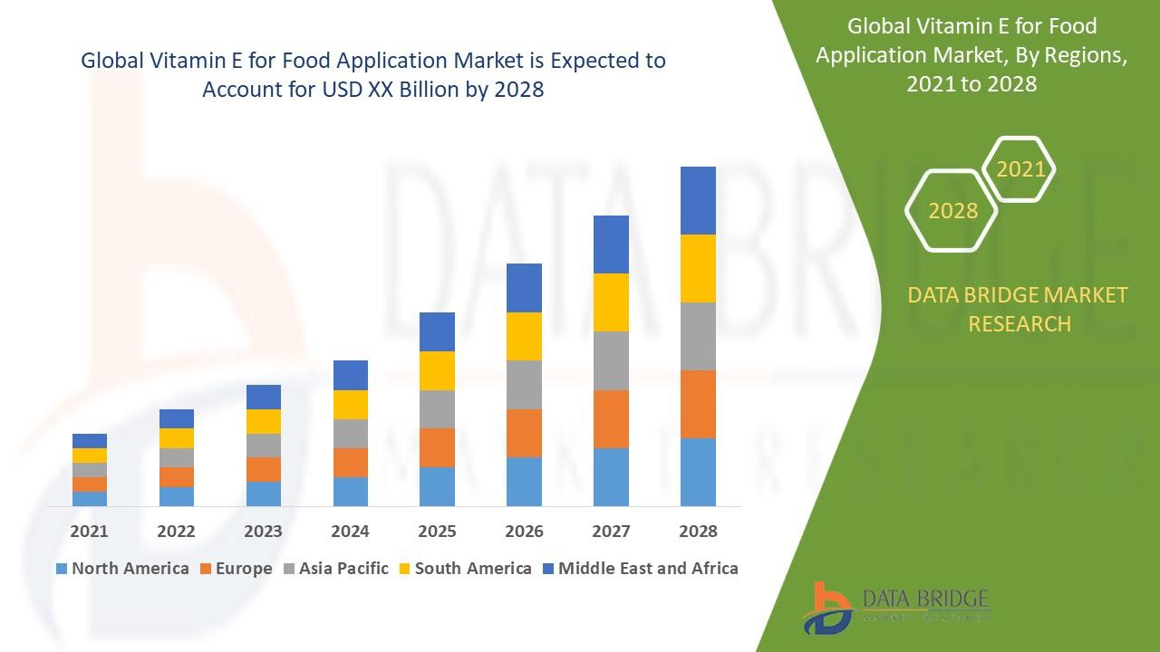 Vitamin E for Food Application Market