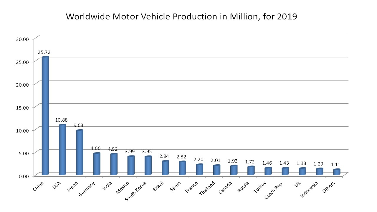 COVID-19 Impact On Global Autonomous And Semi-Autonomous Car In Automotive Industry