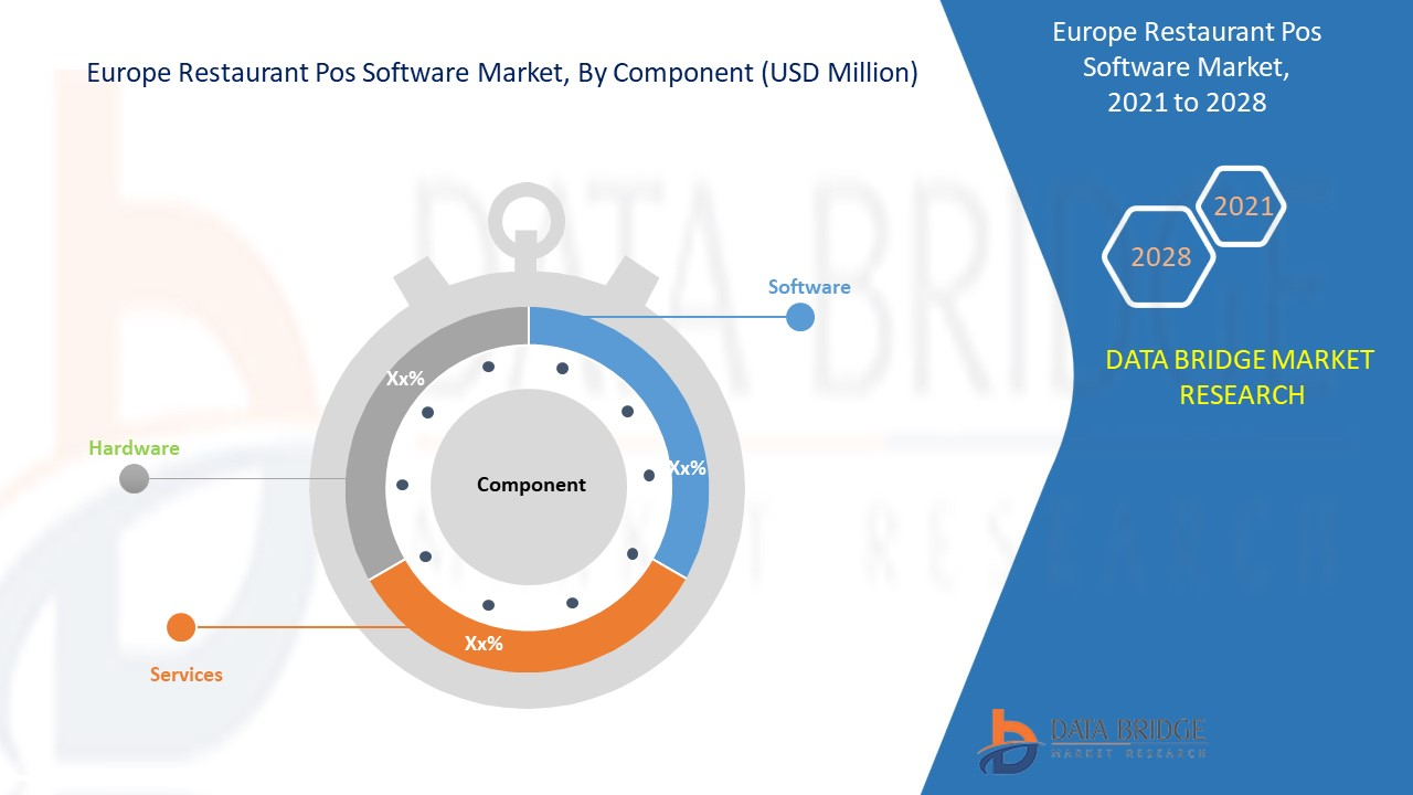 Europe Restaurant POS Software Market Report – Industry Trends and ...