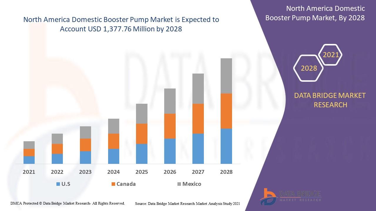 North America Domestic Booster Pump Market
