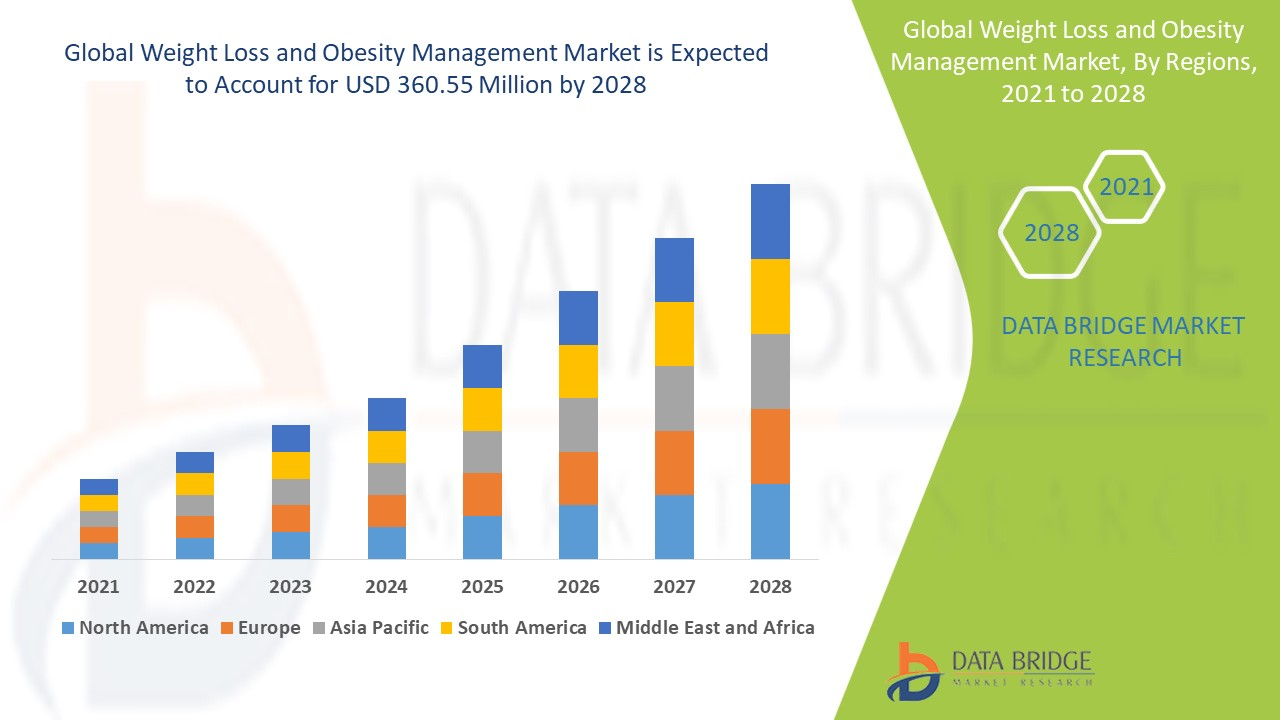 Weight Loss and Obesity Management Market
