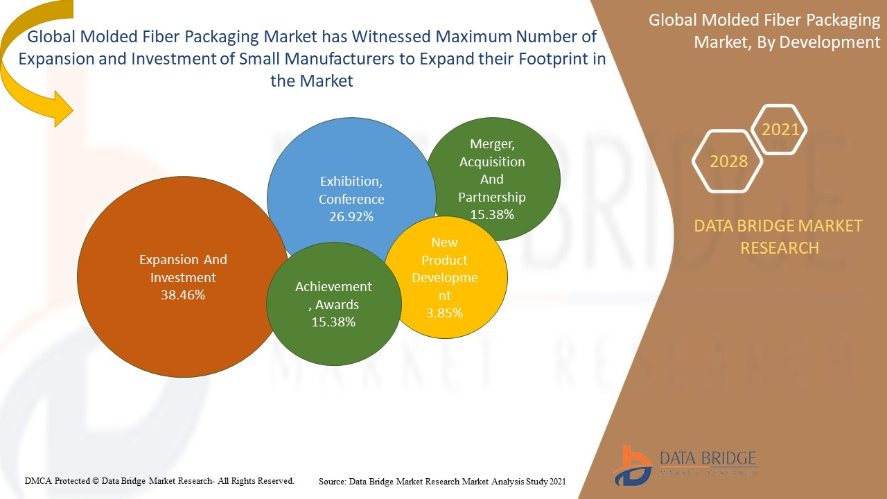 Molded Fiber Packaging Market