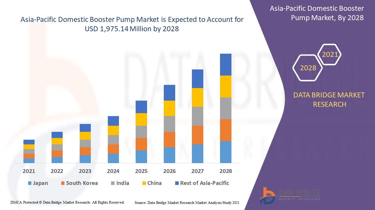 Asia-Pacific Domestic Booster Pump Market