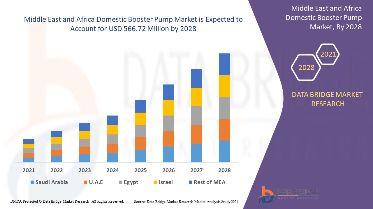 Middle East and Africa Domestic Booster Pump Market