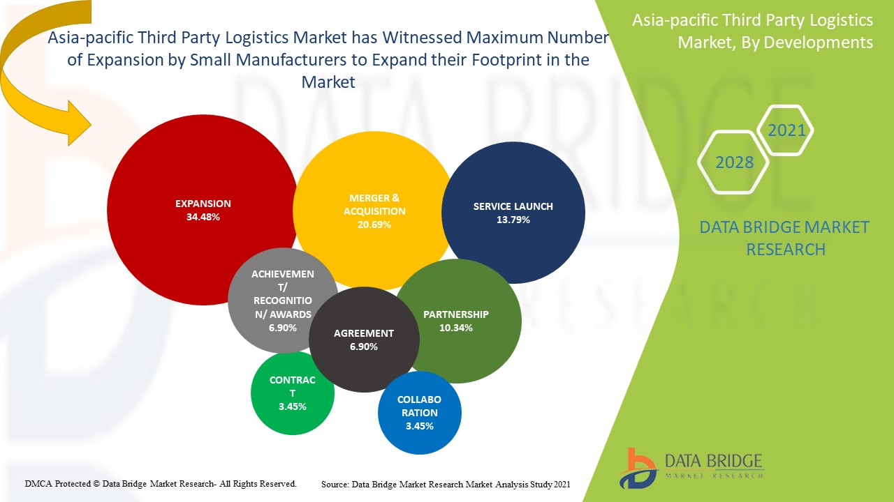 Asia-Pacific Third Party Logistics Market