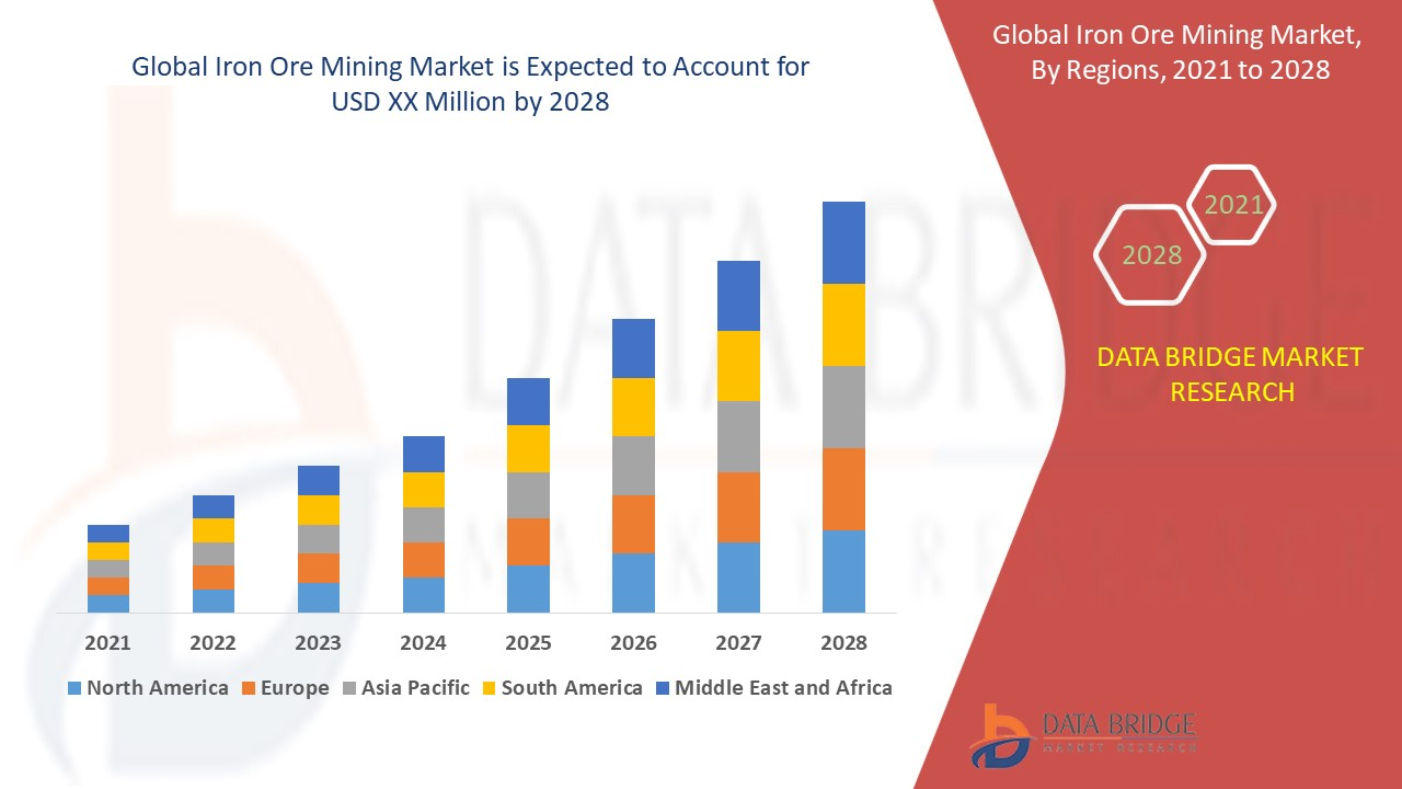 Iron Ore Mining Market Global Industry Trends And Forecast To 2028 Data Bridge Market Research