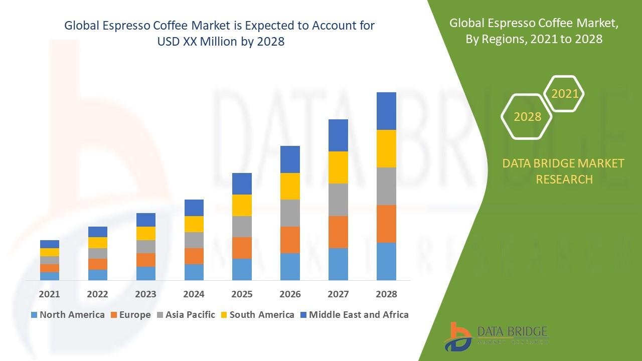 Espresso Coffee Market