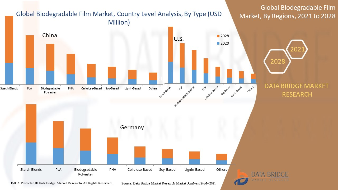 Biodegradable Film Market