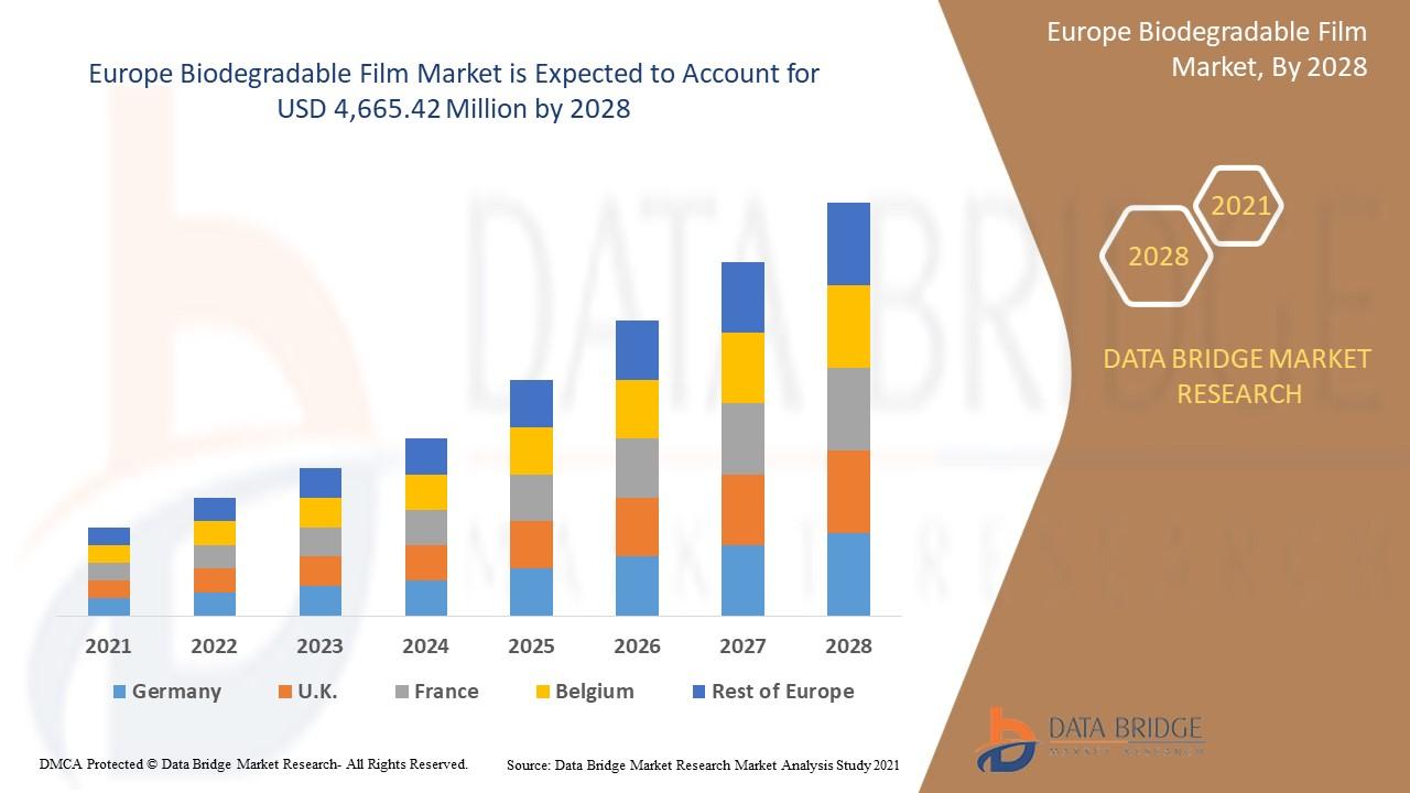 Europe Biodegradable Film Market