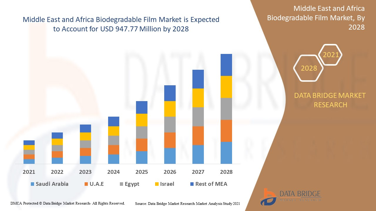 Middle East and Africa Biodegradable Film Market