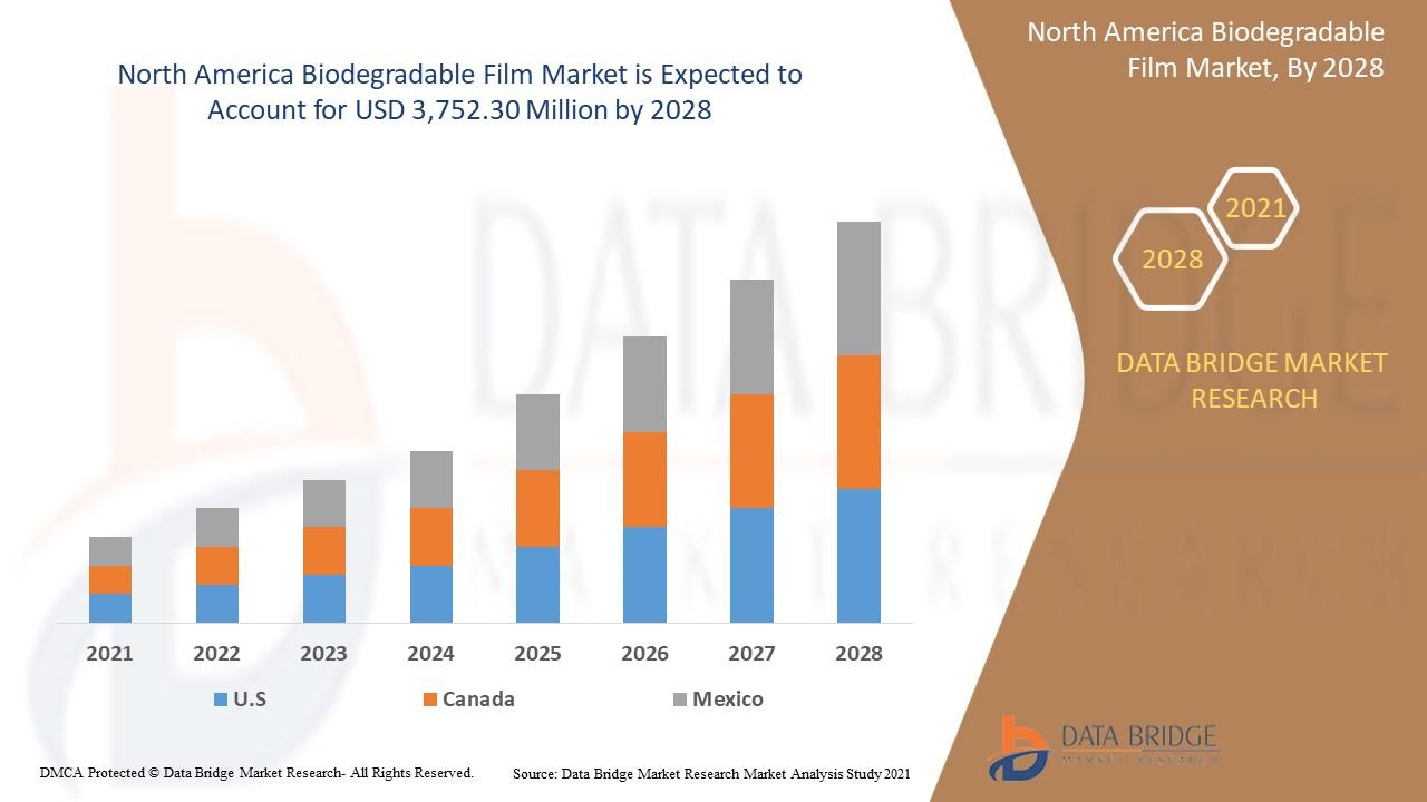 North America Biodegradable Film Market