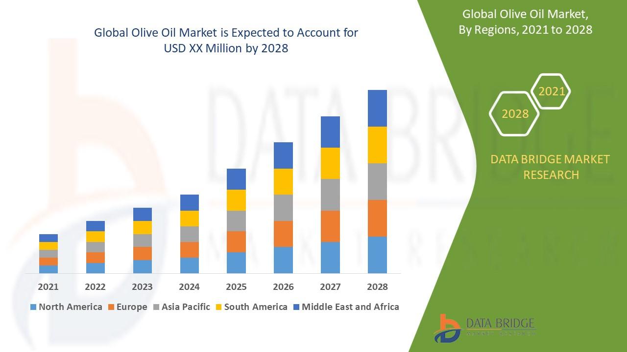 Olive Oil Market