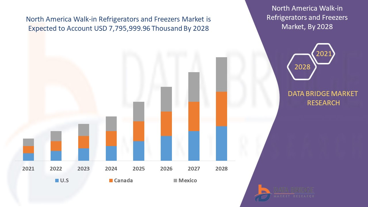 North America Walk-In Refrigerators and Freezers Market