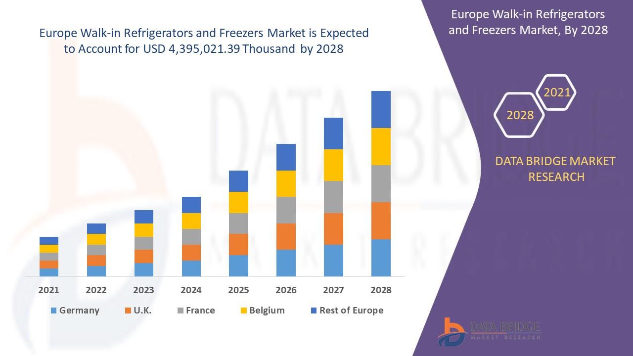 Europe Walk-In Refrigerators and Freezers Market