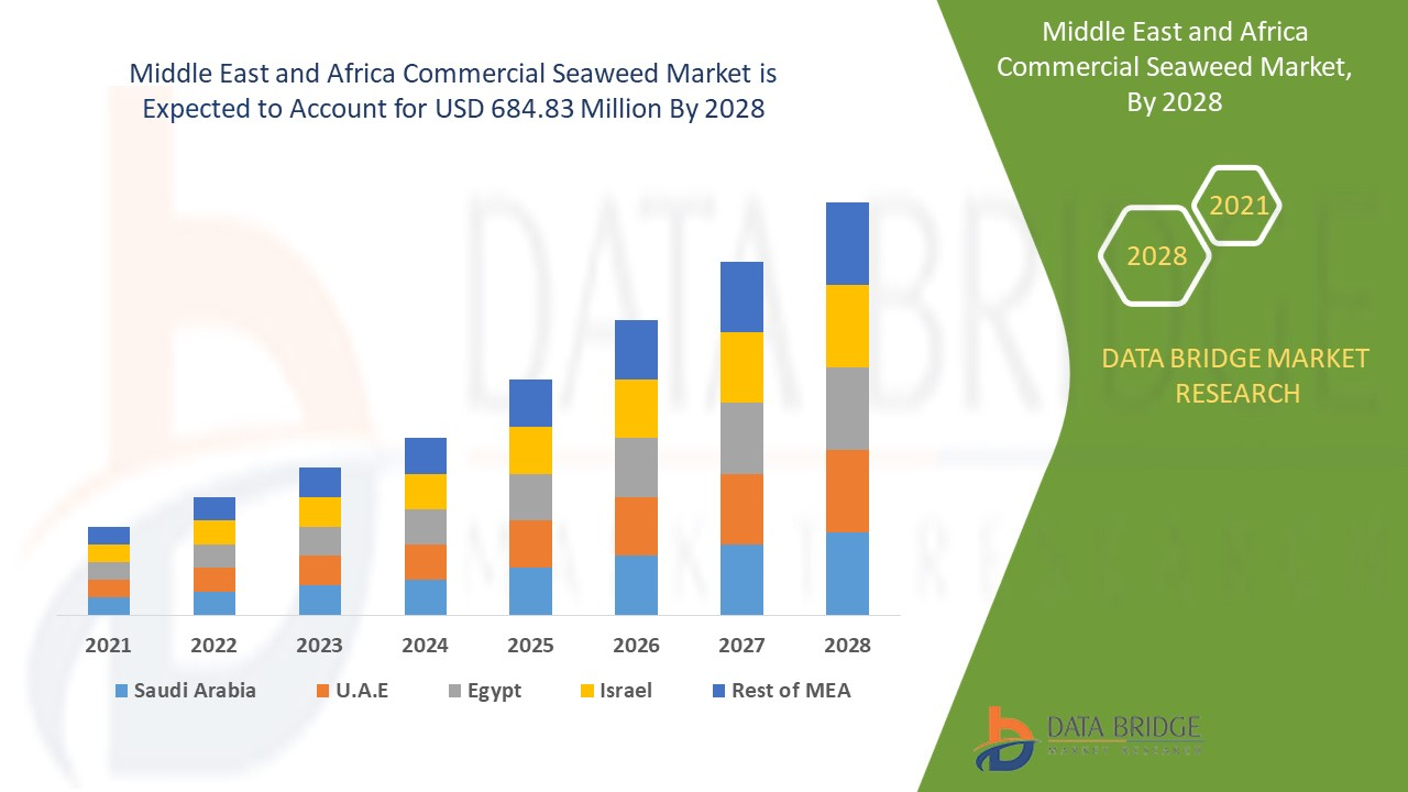 Middle East and Africa Commercial Seaweed Market
