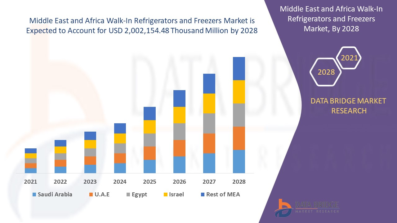 Middle East and Africa Walk-In Refrigerators and Freezers Market
