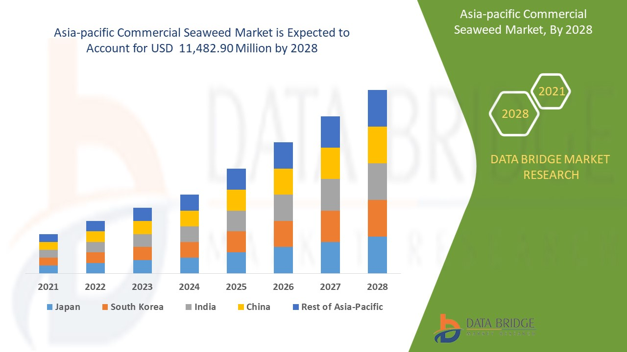 Asia-Pacific Commercial Seaweed Market