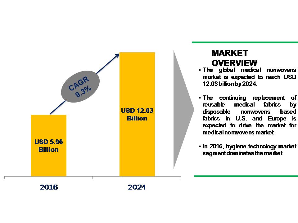 Medical Nonwovens Market Market Segmentation