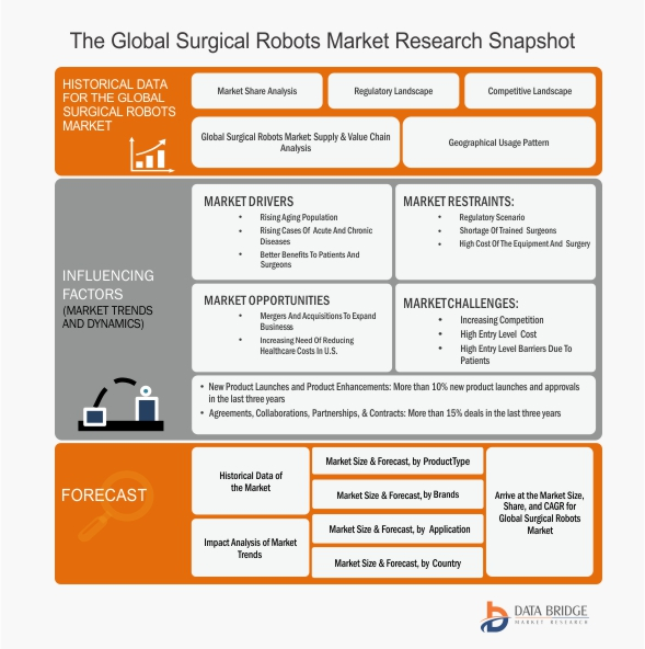 Global surgical robots market for Types of motors used in robotics pdf