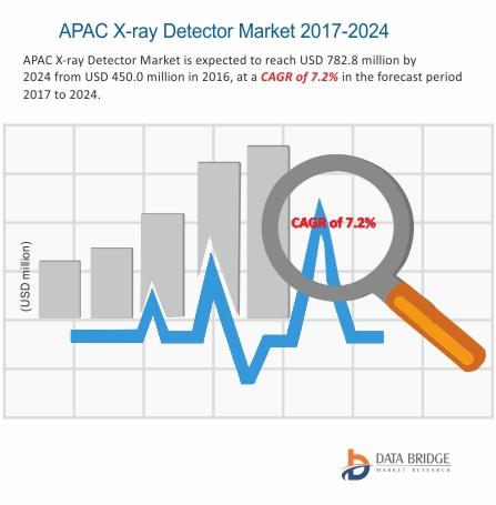 APAC X Ray Detectors Market