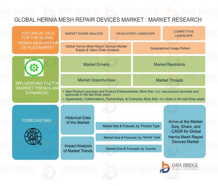 Hernia Mesh Repair Devices Market