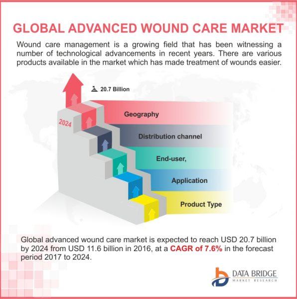 #Advanced #Wound #Care