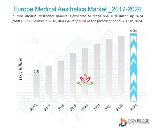 Europe Medical Aesthetics Market