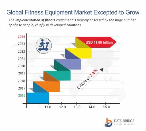 #Fitness #Equipment