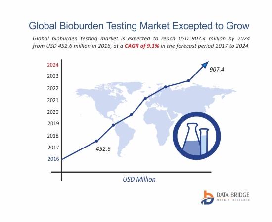 Global Bioburden Testing Market