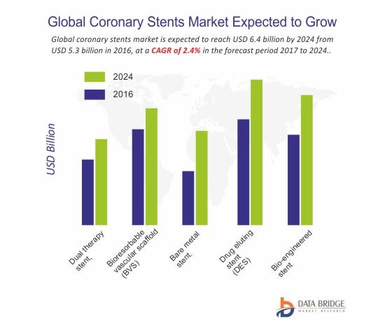 Global Coronary Stents