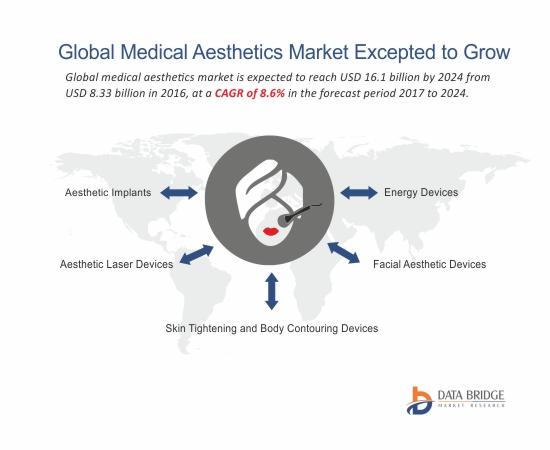 Global Medical Aesthetics Market