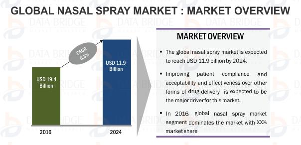 Global Nasal Spray Market