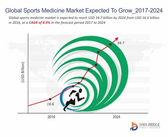 #Global #Sports #Medicine