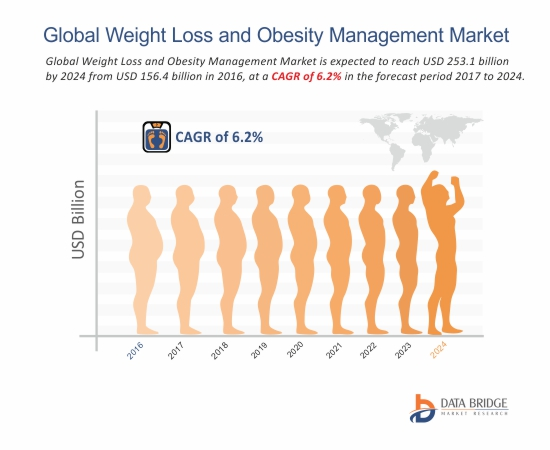 Global Weight Loss and Obesity Management Market